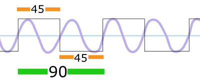 Square wave with its second harmonic